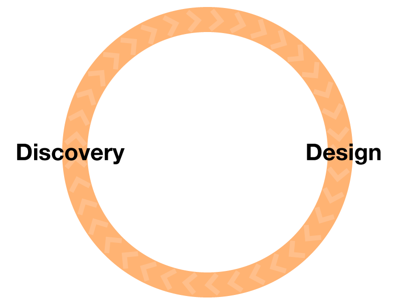 the design cycle is the interplay between discovery and design
