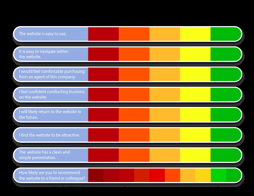 supr-q user experience scorecard